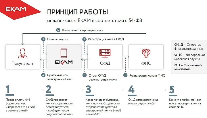 Схема взаимодействия онлайн-кассы с ФНС через оператора-посредника