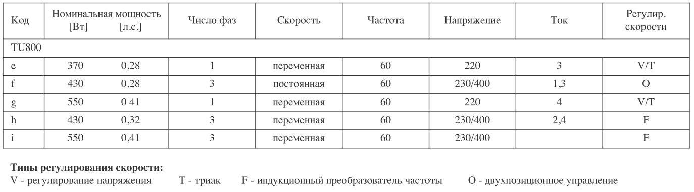 Характеристики вытяжной шахты TU800 для коровников