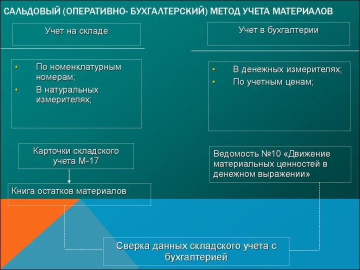 Схема учета товаров на складе по сальдовому методу