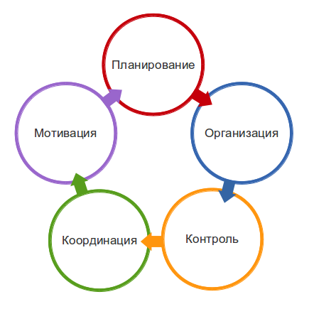 элементы цикла управления