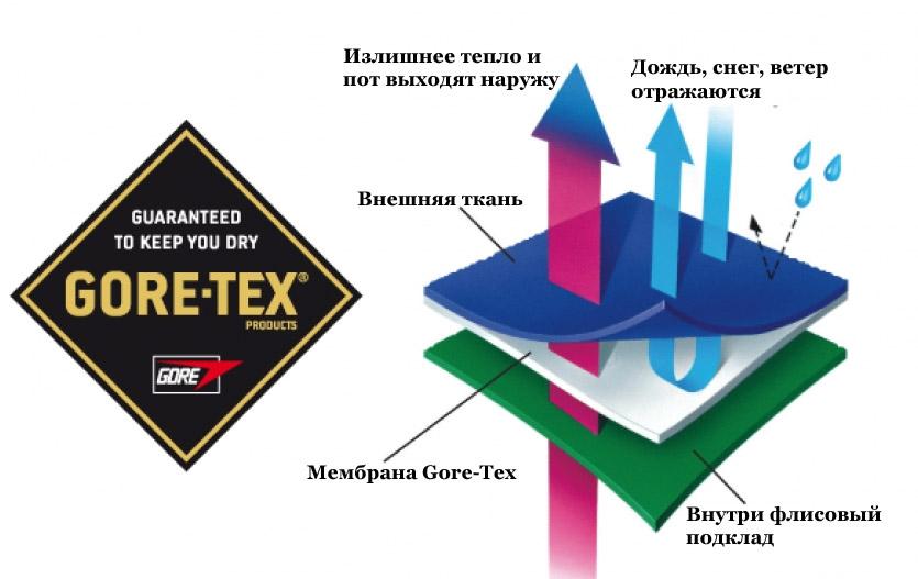 Мембрана Gore-Tex в костюме Nordski Elite Black мужской NSM510100 - ИМ SkiRunner