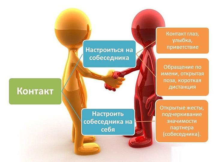 Продавец должен соблюдать субординацию при общении с покупателями