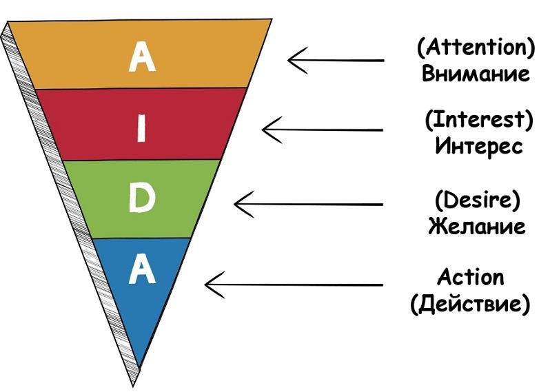 Структура модели AIDA