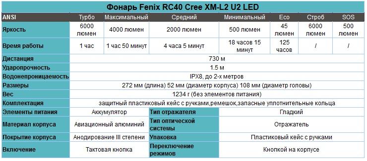 Фонарь_Fenix_RC40_Cree_XM-L2_U2_LED_характеристики.jpg
