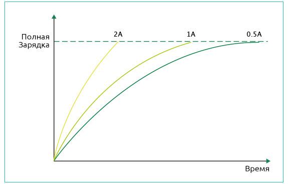При максимальном зарядном токе 2А батарея в iStick Pico 25 может быть полностью заряжена намного быстрее.