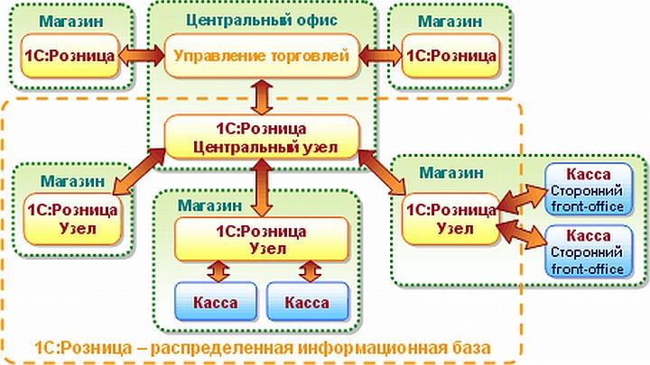 Автоматизация магазина 1с розница с онлайн кассой настройка конфигуратора 1с предприятие 8.2