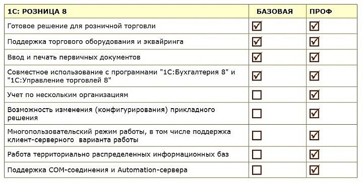 """Сравнение функциональности версий """"1С:Розница 8"""" «Проф» и «Базовая»"""