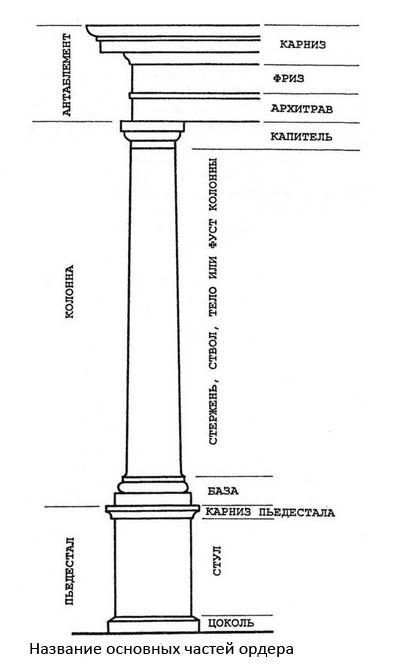 Чертёж классической колонны