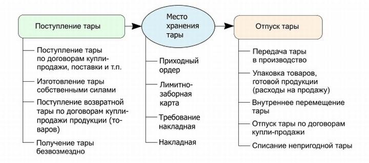 Процесс движения тары в торговой организации