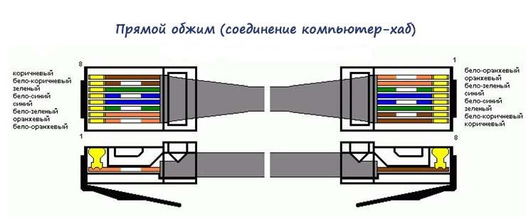 Прямой тип обжима интернет кабеля коннектором RJ-45 (соединение компьютер-хаб)