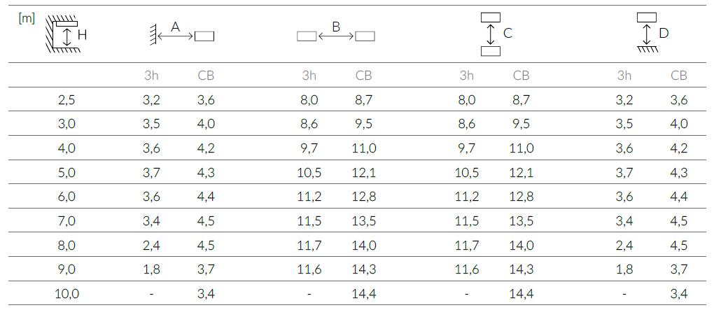 Рекомендуемая дистанция между светильниками ONTEC S M1 301 M ST
