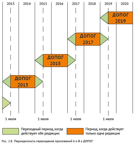 Периодичность переиздания приложений A и B к ДОПОГ