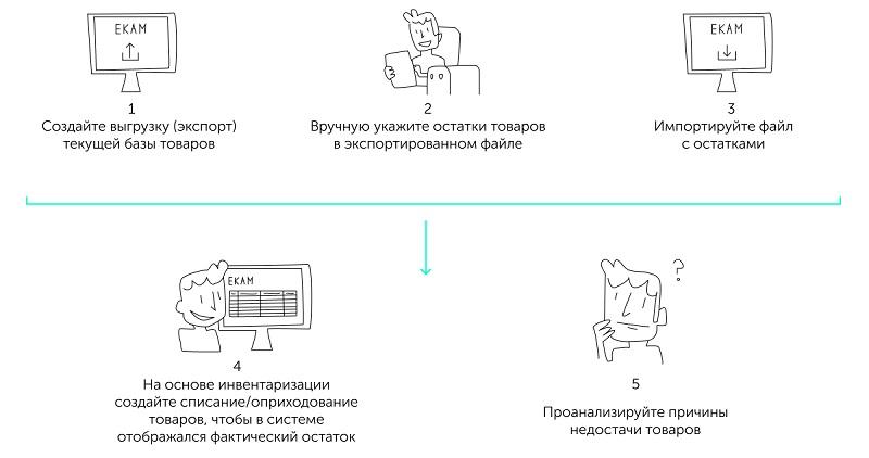 Схема инвентаризации с помощью импорта excel файла