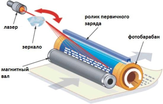 Устройство лазерного картриджа