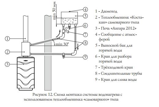 Размеры теплообменника для банной печи Подогреватель низкого давления ПН 30 в3 Невинномысск