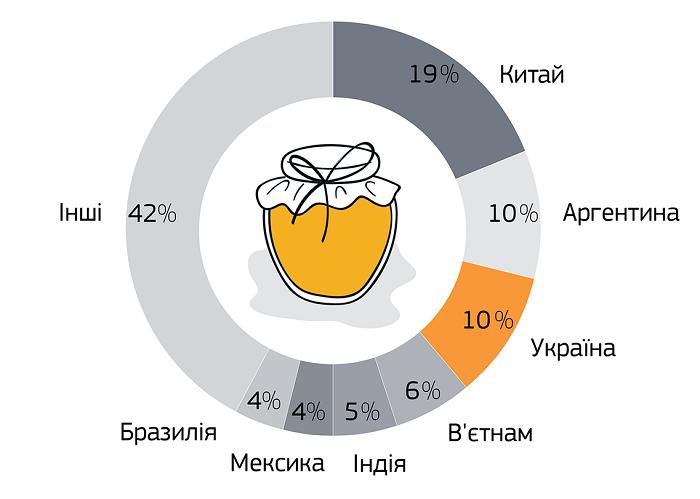 Топ-7 крупнейших экспортеров меда
