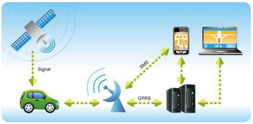 Принципиальная схема работы простого GPS-трекера