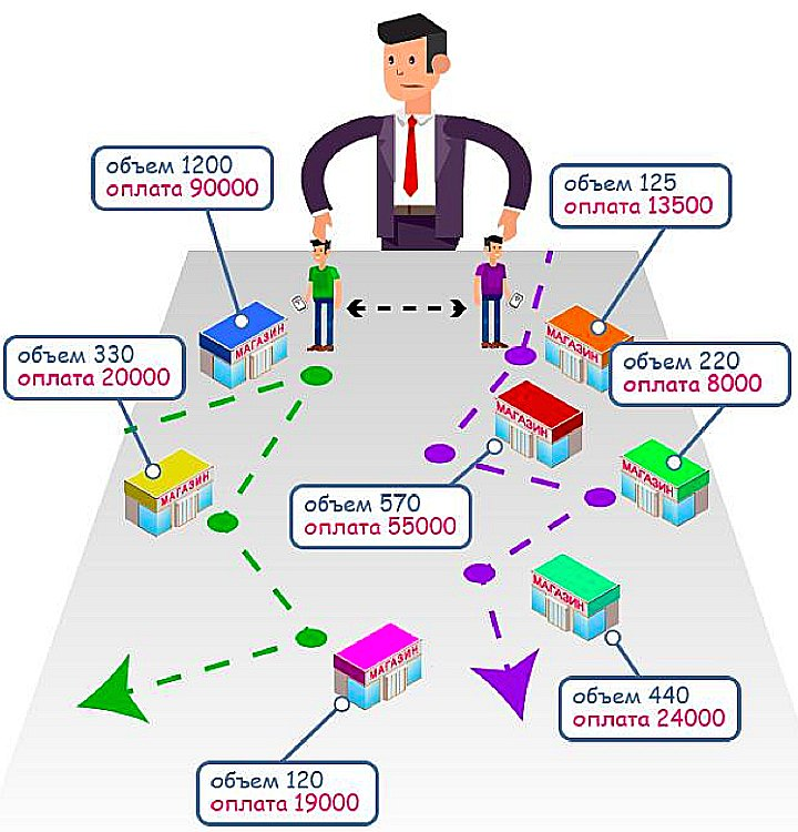 GPS-трекинг позволяет быстро сравнивать работу торговых представителей