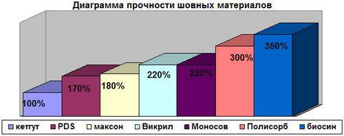 Шовный_материал_диаграмма