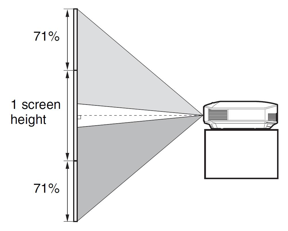 выбрать и купить проектор и экран для домашнего кинотеатра