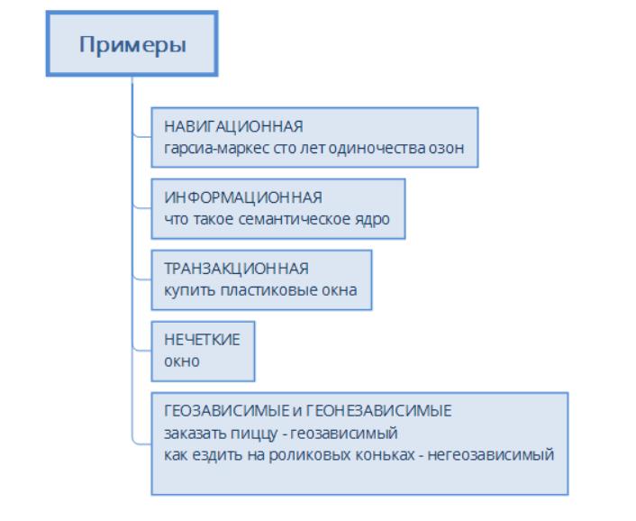 классификация семантика