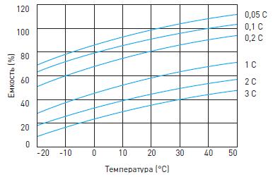 График влияния температуры на емкость батареи ИБП DELTA HR-W