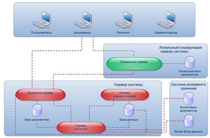 Возможная схема системы электронного документооборота