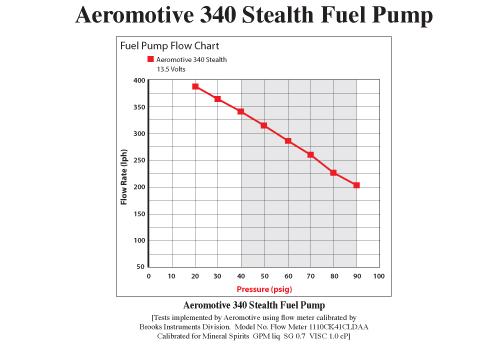 Насос Aeromotive 340 идельно подходит для форсированных авто любого класса