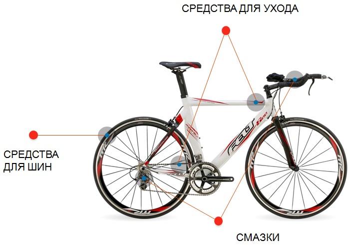 Средства по уходу за велосипедом