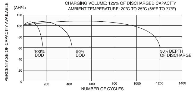 Срок службы аккумуляторной батареи Yuasa NP в циклическом режиме (20-25℃)