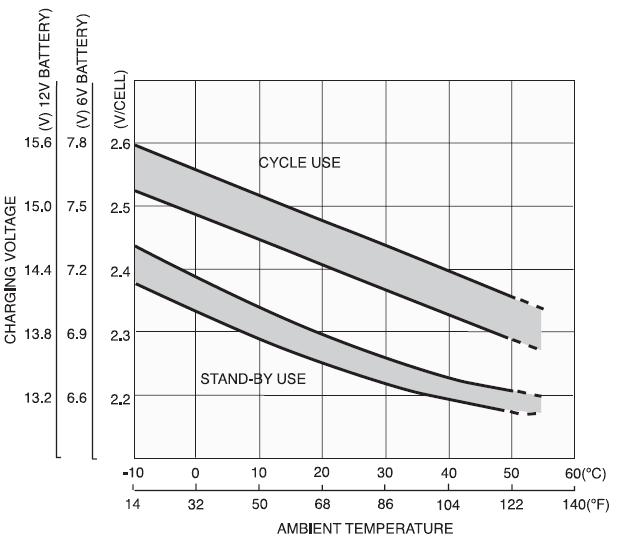 График влияния температуры на напряжение заряда аккумуляторной батареи Yuasa NP