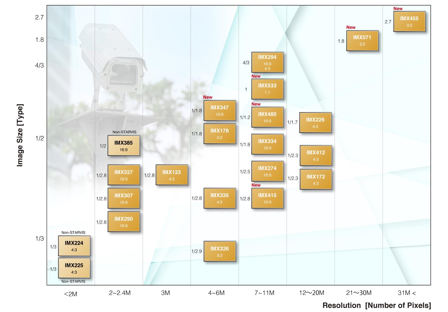 Таблица данных  продукт безопасности сенсоры изображения Sony 2019-2020 года