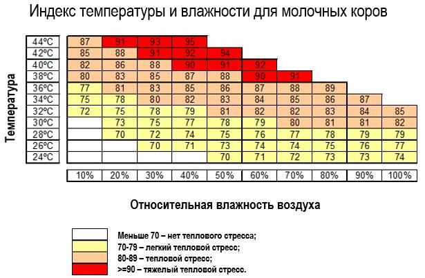 Индекс температуры и влажности для молочных коров