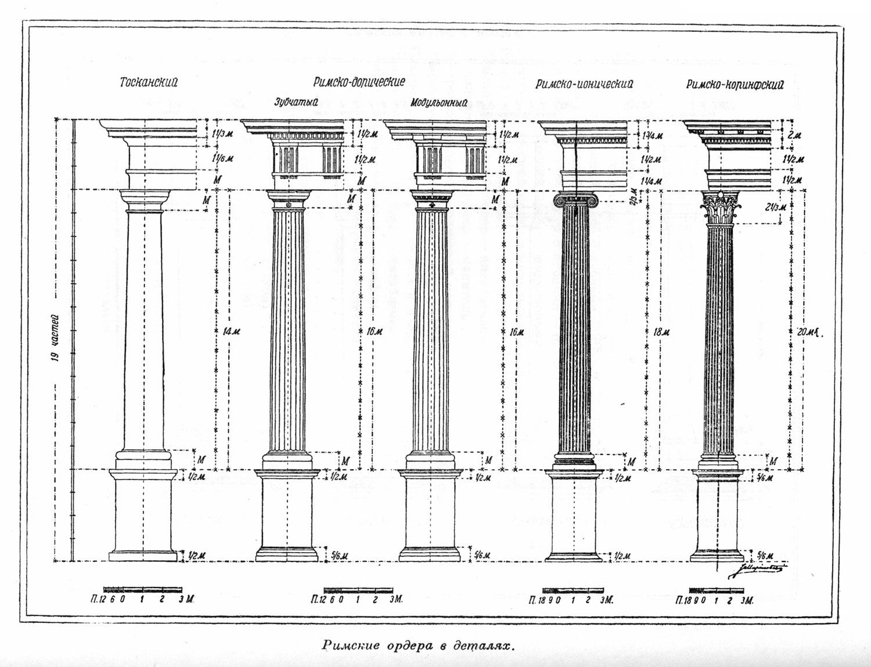 Римские ордера в деталях