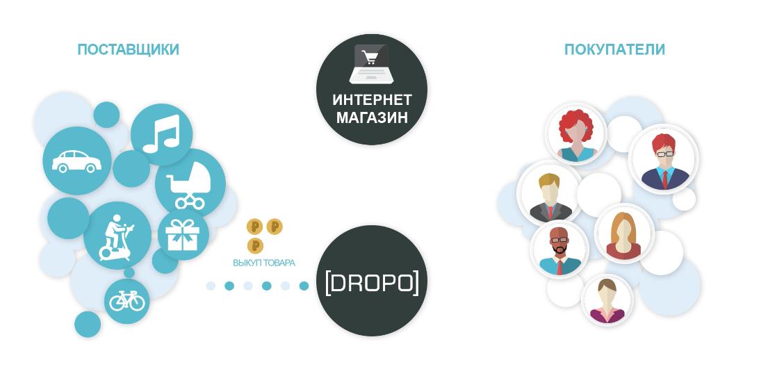 2263281177f6 2. Поставщики.ру – на сайте можно не только найти поставщика (в том числе и  работающего по системе дропшиппинг), но и просматривать рейтинг компаний,  ...