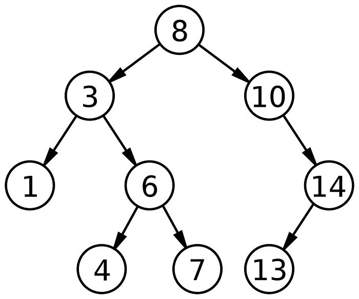 структурирование данных