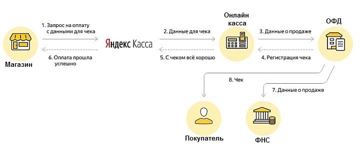Схема отправки электронного чека оператором фискальных данных