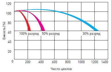 Срок службы аккумуляторной батареи ИБП DELTA HR-W в циклическом