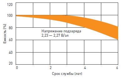 Срок службы аккумуляторной батареи ИБП DELTA HR-W в буферном режиме