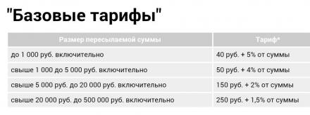 Тарифы Почты России