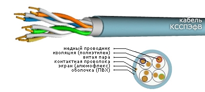 Кабель КССПЭфВ 4х2х0,52