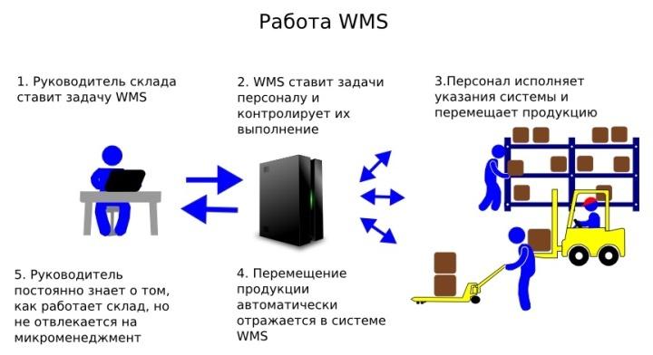 Модуль управления работой персонала в системе WMS