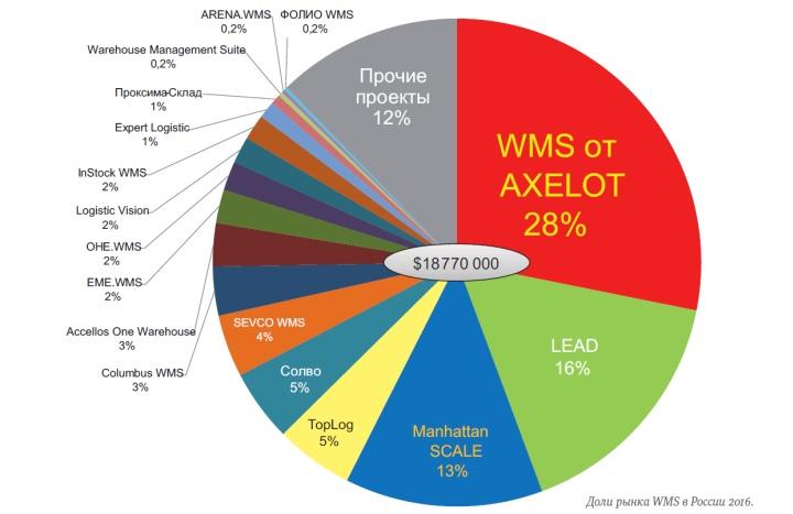 Распределение долей рынка WMS систем между ведущими игроками