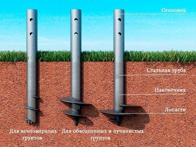Технология строительства фундамента на винтовых сваях