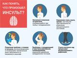 Реабилитация после инсульта: признаки, последствия и лечение