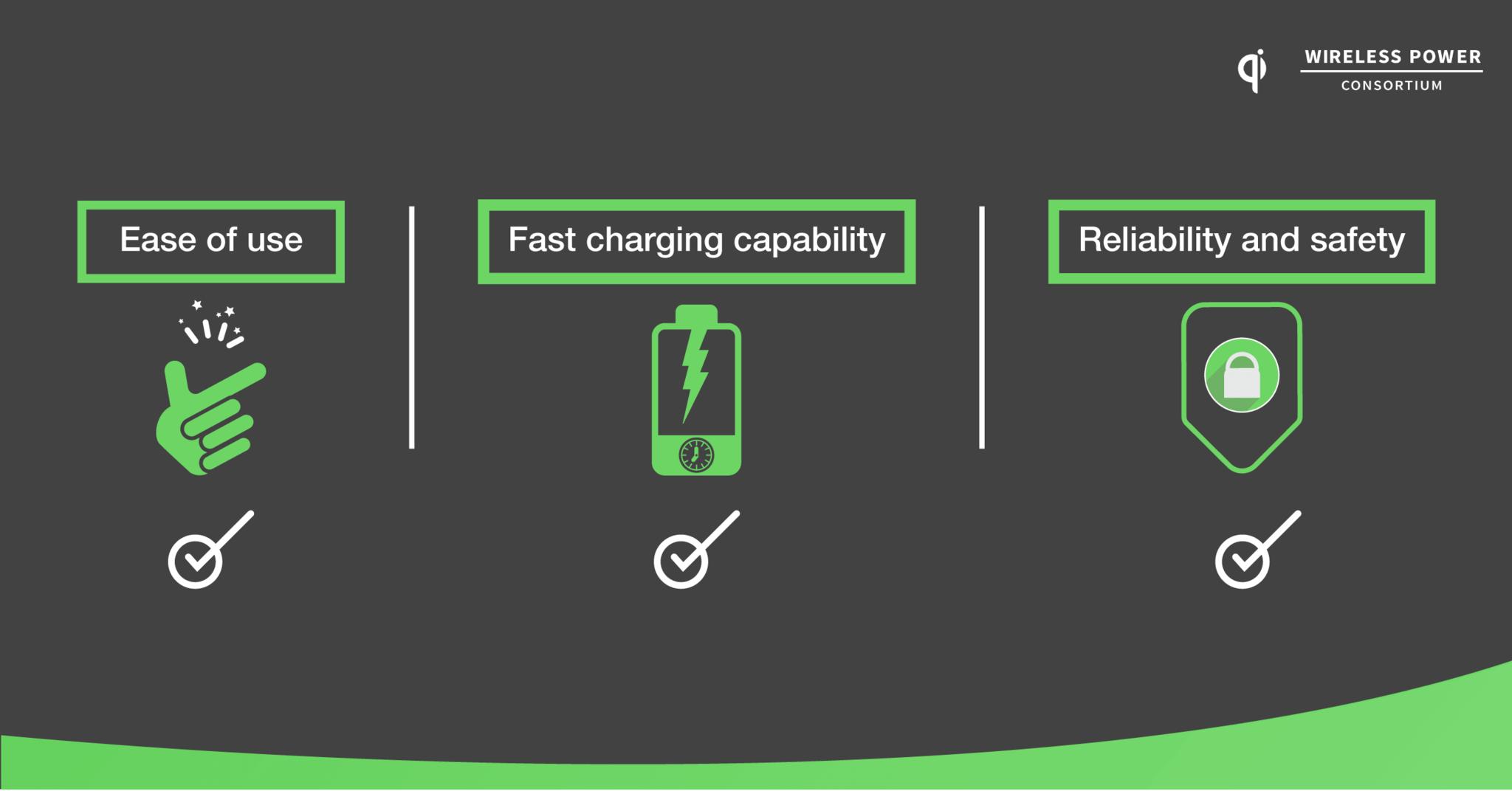 Правда ли, что растет спрос на беспроводные зарядки?