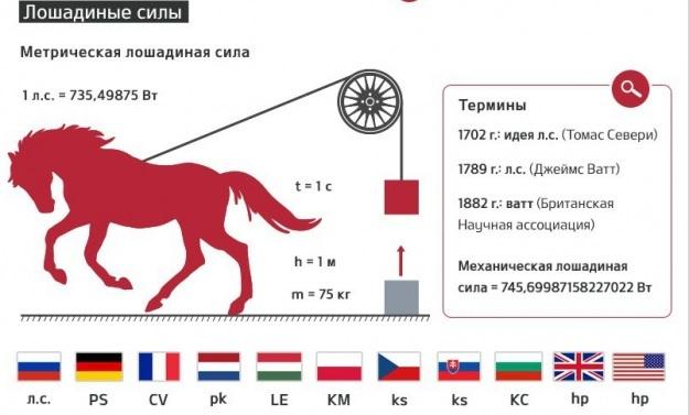 Калькулятор перевода киловатт в лошадиные силы (кВт в л.с.) .Читать далее...