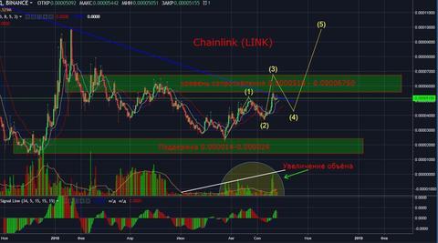 Chainlink (LINK). Технический и фундаментальный анализ монеты