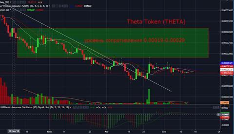 Theta Token (THETA). Технический и фундаментальный анализ