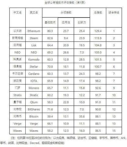 Китай выпустил свой официальный рейтинг криптовалют: Ethereum на 1-м месте